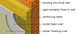 Insulated Render Systems - Rendermeister - Quality Rendering